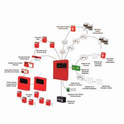 Instalação sistemas de alarmes